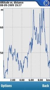 SportsTracker Altitude versus Distance